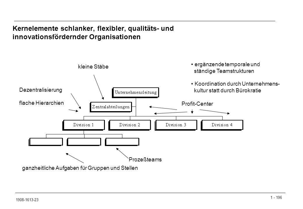 Kernelemente schlanker, flexibler, qualitäts- und innovationsfördernder Organisationen
