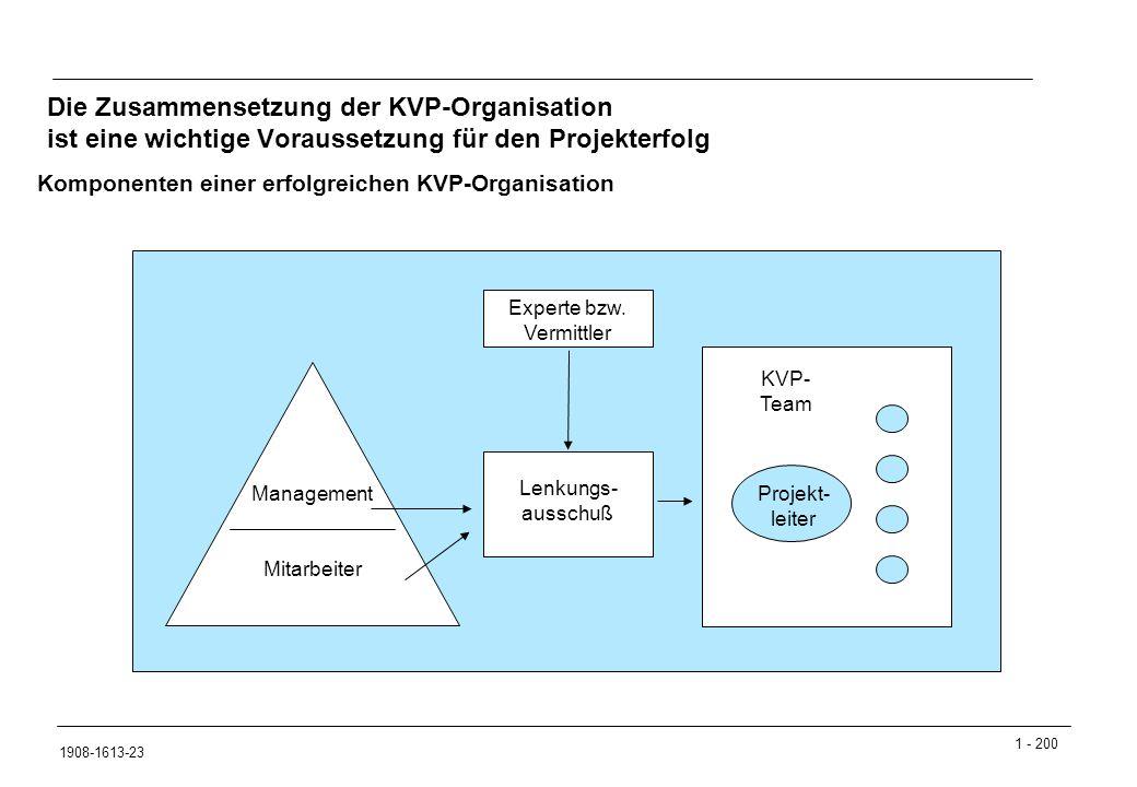 Die Zusammensetzung der KVP-Organisation ist eine wichtige Voraussetzung für den Projekterfolg