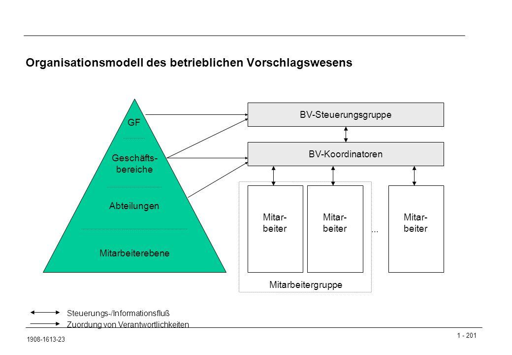Organisationsmodell des betrieblichen Vorschlagswesens