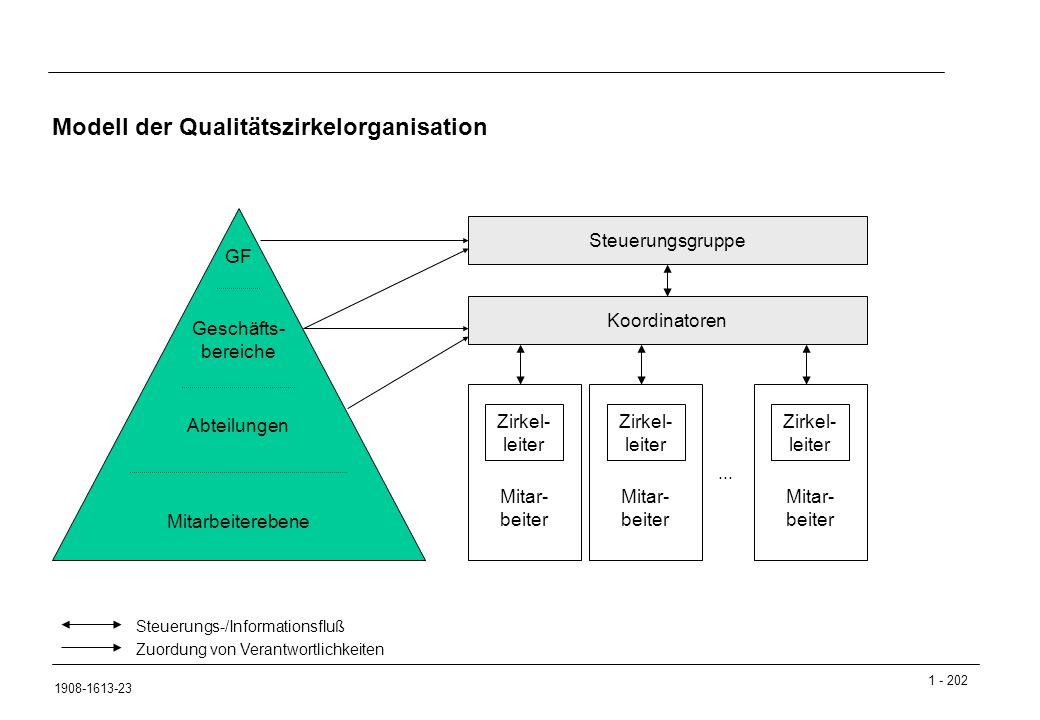Modell der Qualitätszirkelorganisation