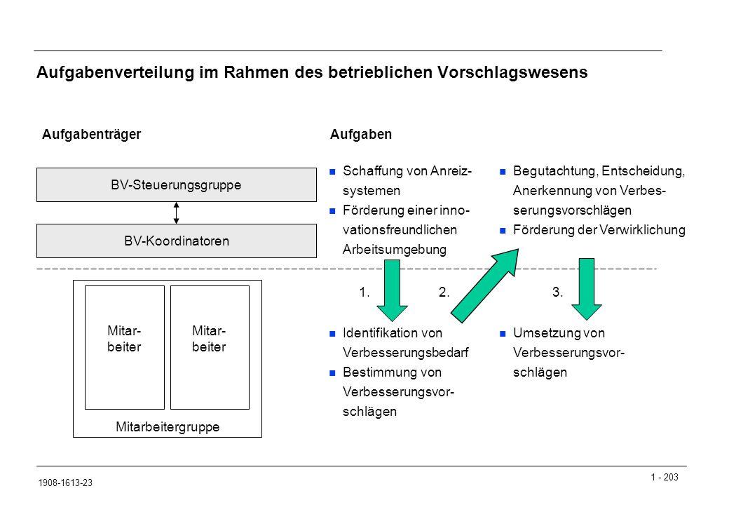 Aufgabenverteilung im Rahmen des betrieblichen Vorschlagswesens
