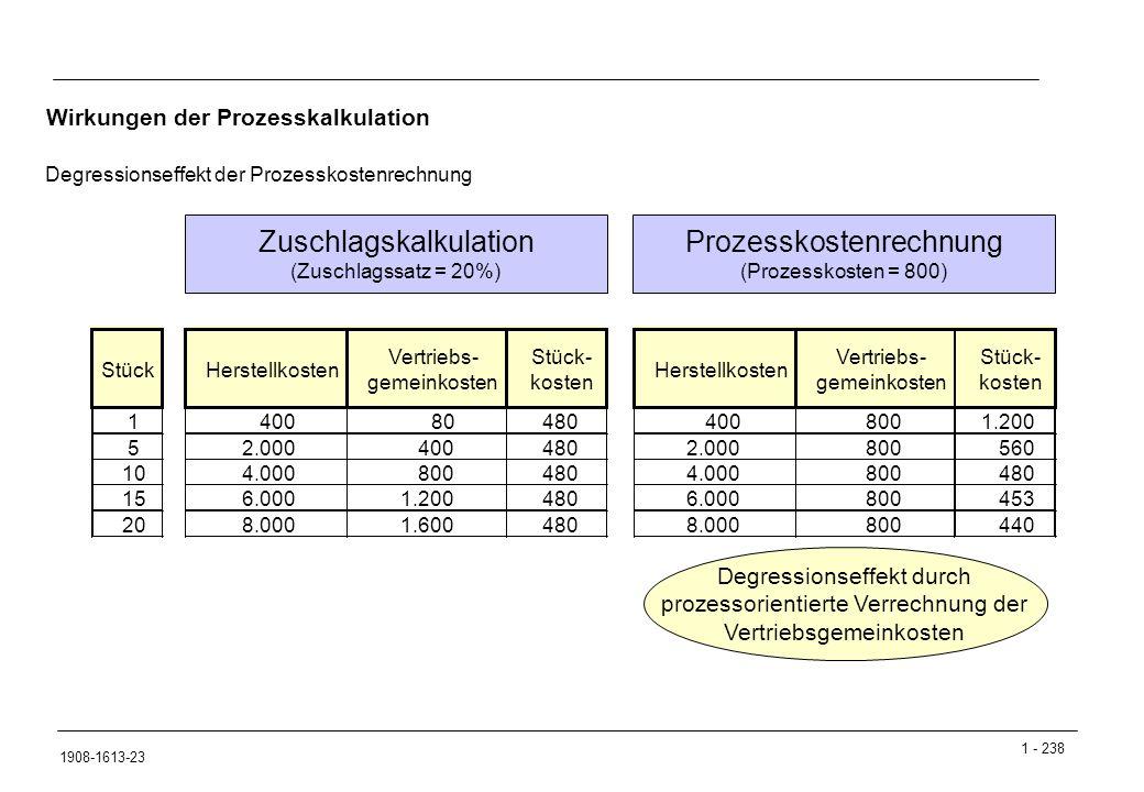 Zuschlagskalkulation Prozesskostenrechnung