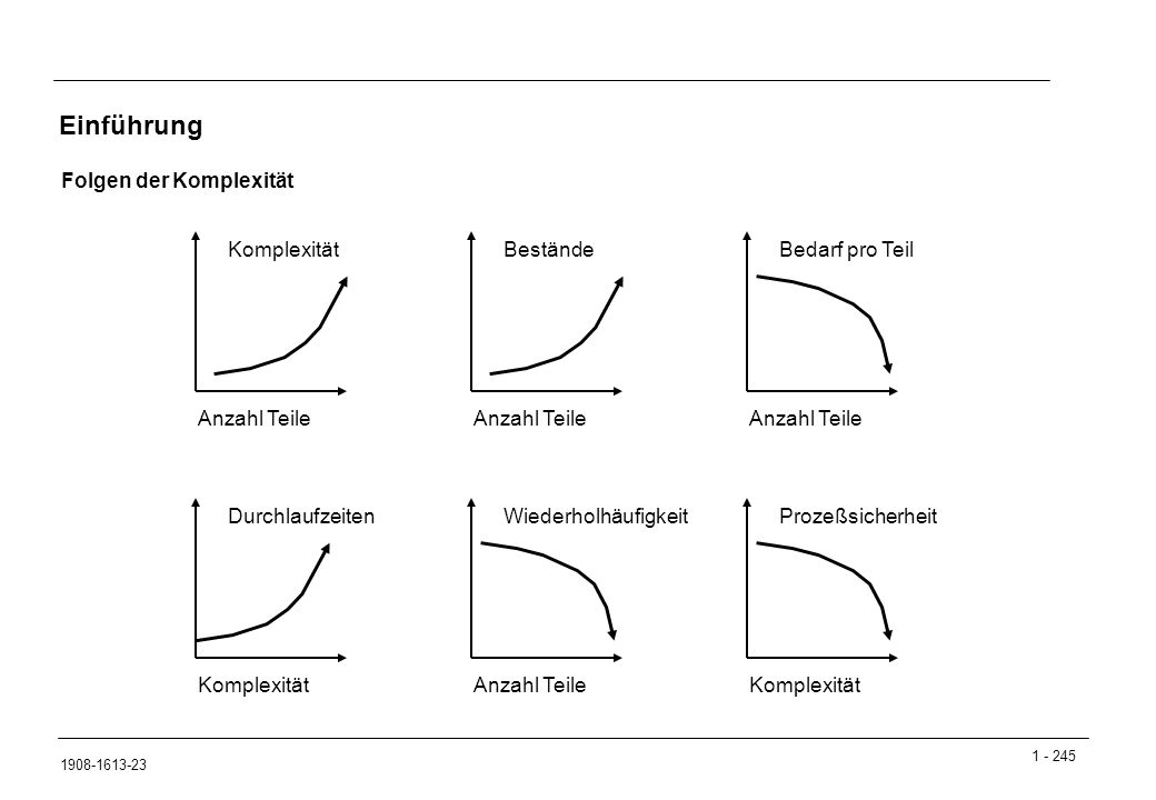 Einführung Folgen der Komplexität Komplexität Bestände Bedarf pro Teil