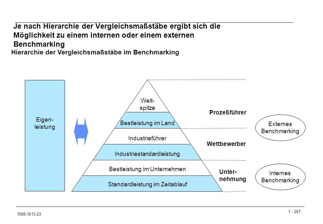 Je nach Hierarchie der Vergleichsmaßstäbe ergibt sich die Möglichkeit zu einem internen oder einem externen Benchmarking