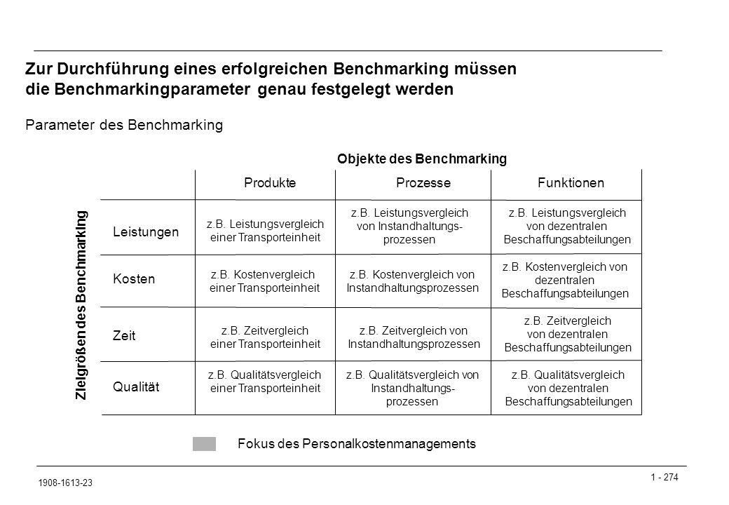 Objekte des Benchmarking Zielgrößen des Benchmarking