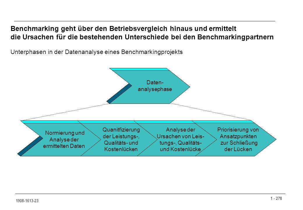 Benchmarking geht über den Betriebsvergleich hinaus und ermittelt