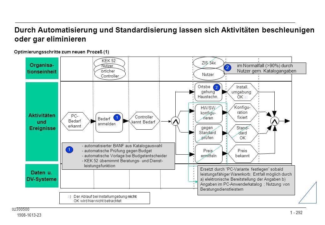 Durch Automatisierung und Standardisierung lassen sich Aktivitäten beschleunigen