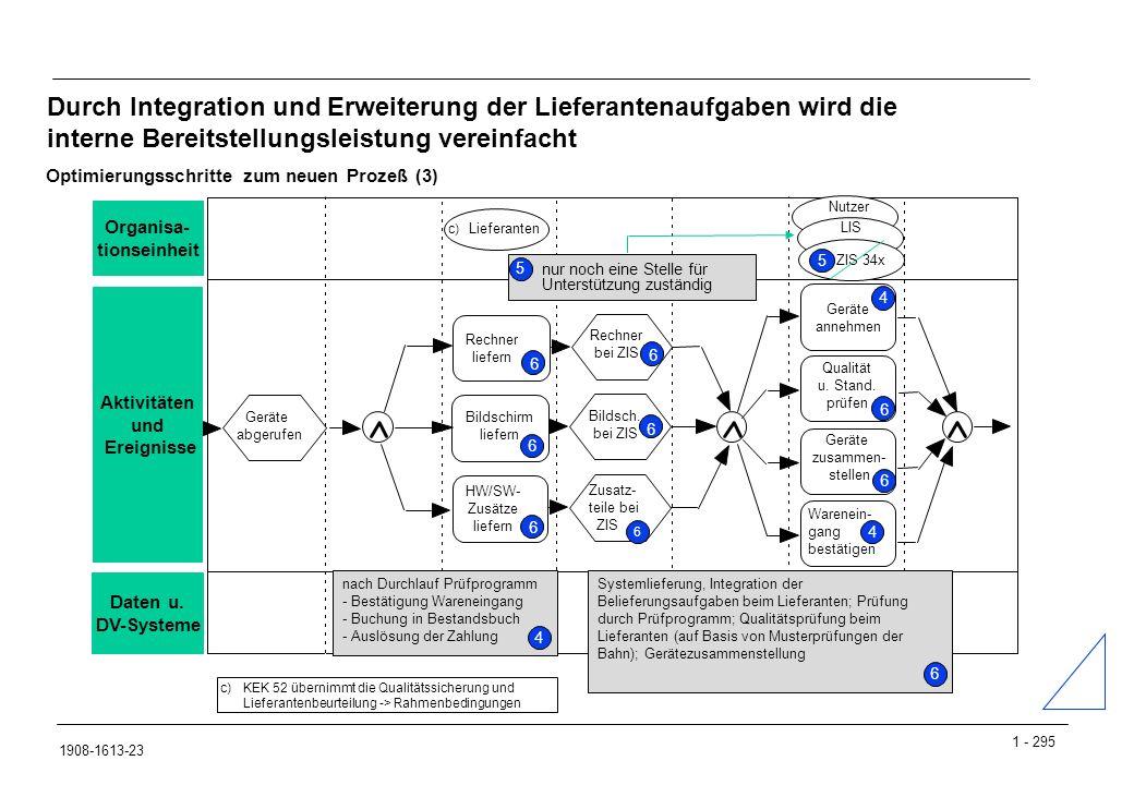 Durch Integration und Erweiterung der Lieferantenaufgaben wird die interne Bereitstellungsleistung vereinfacht
