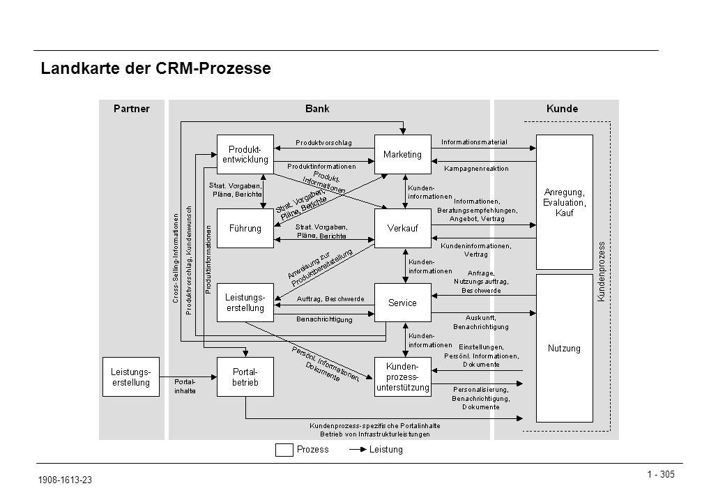 Landkarte der CRM-Prozesse
