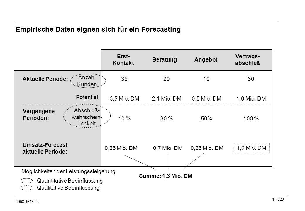 Empirische Daten eignen sich für ein Forecasting