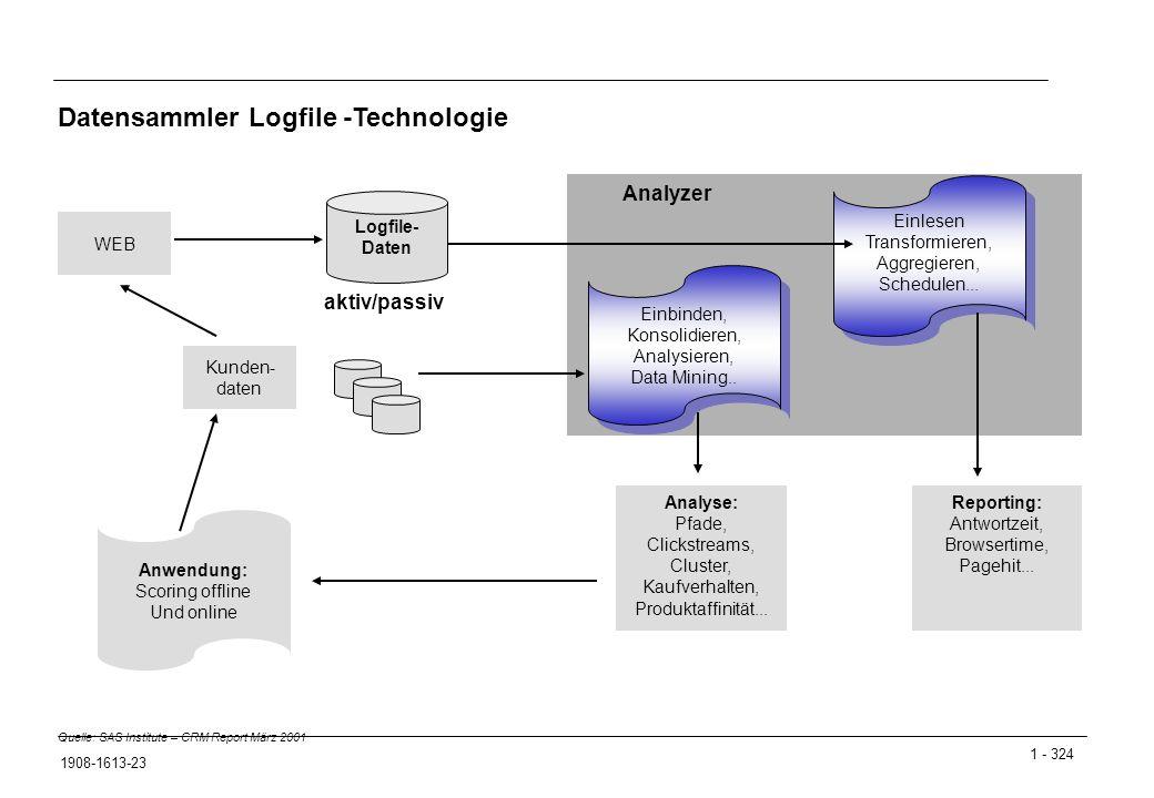 Datensammler Logfile -Technologie