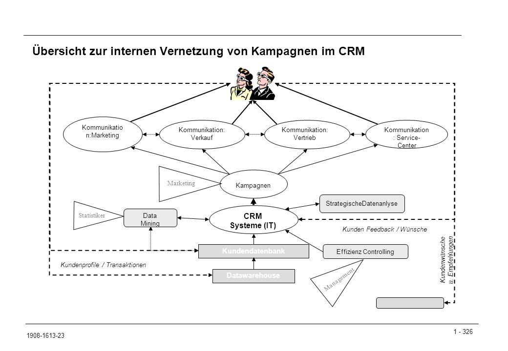 Übersicht zur internen Vernetzung von Kampagnen im CRM