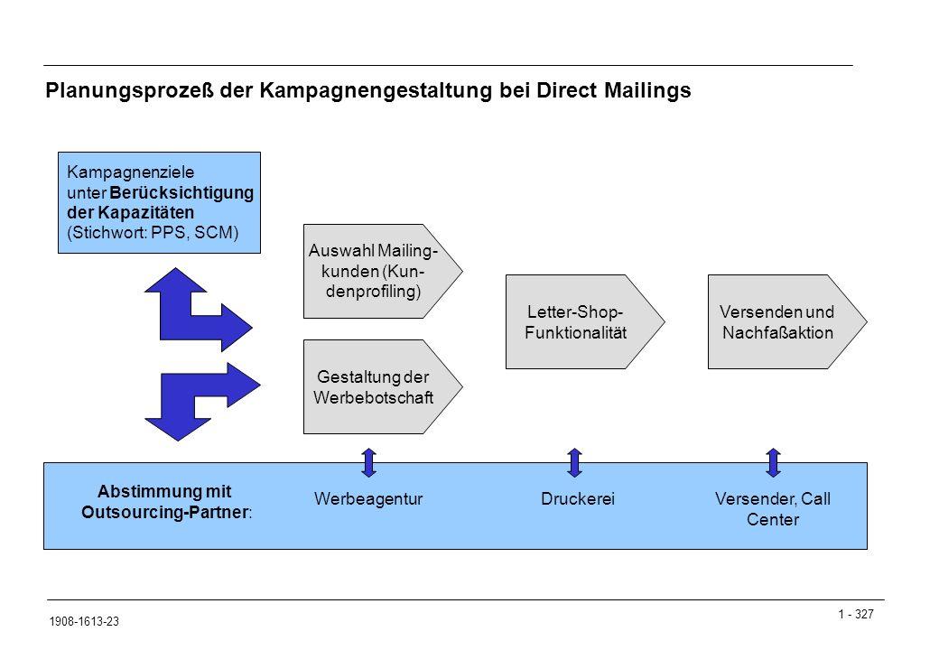 Planungsprozeß der Kampagnengestaltung bei Direct Mailings
