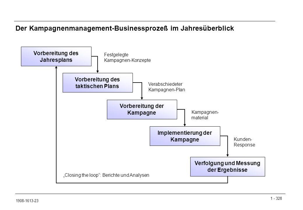 Der Kampagnenmanagement-Businessprozeß im Jahresüberblick