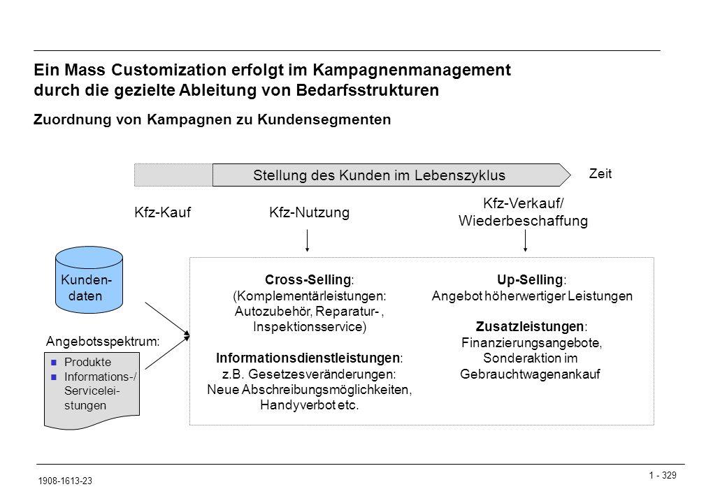 Ein Mass Customization erfolgt im Kampagnenmanagement durch die gezielte Ableitung von Bedarfsstrukturen