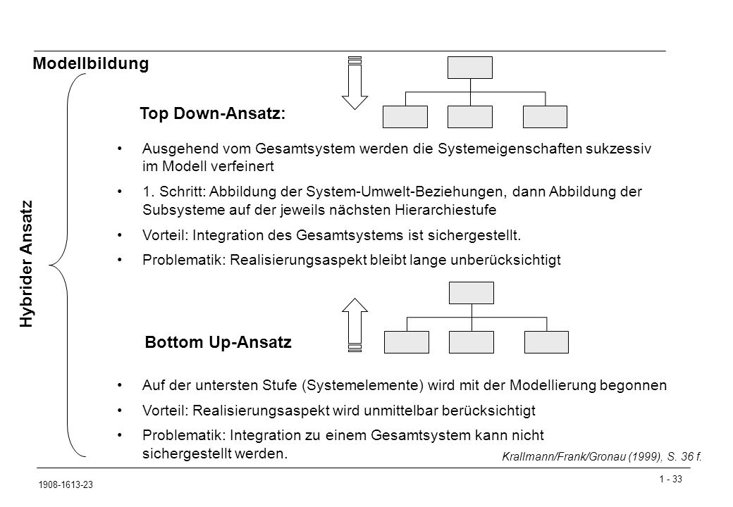 Modellbildung Top Down-Ansatz: Hybrider Ansatz Bottom Up-Ansatz