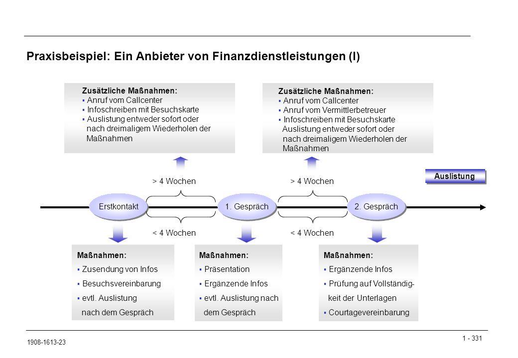 Praxisbeispiel: Ein Anbieter von Finanzdienstleistungen (I)