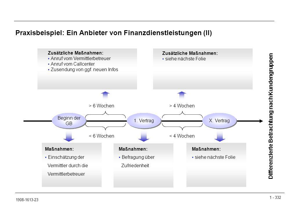 Praxisbeispiel: Ein Anbieter von Finanzdienstleistungen (II)