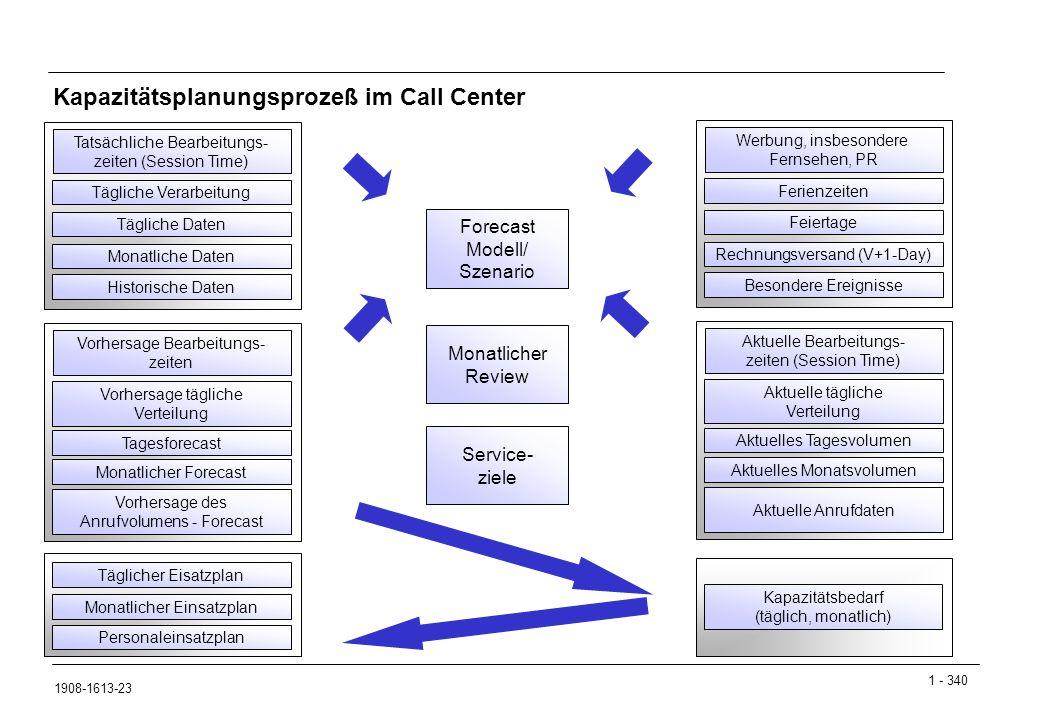 Kapazitätsplanungsprozeß im Call Center