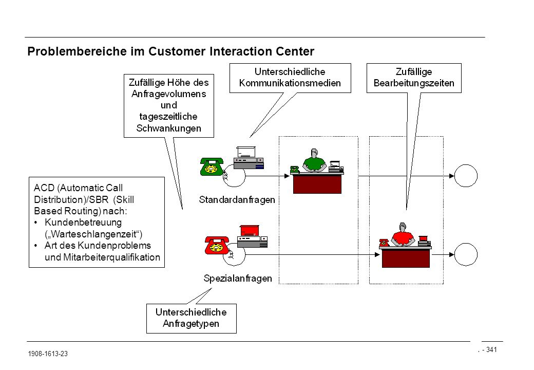 Problembereiche im Customer Interaction Center