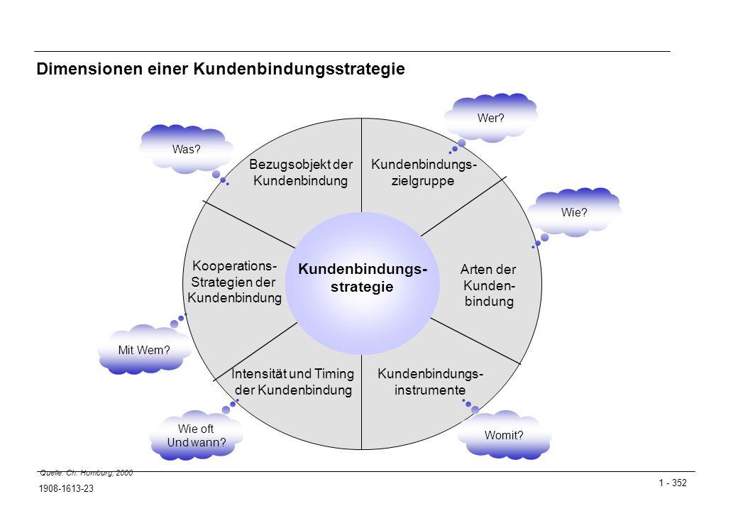Dimensionen einer Kundenbindungsstrategie