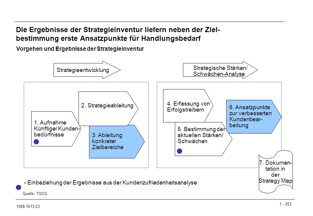 Die Ergebnisse der Strategieinventur liefern neben der Ziel- bestimmung erste Ansatzpunkte für Handlungsbedarf