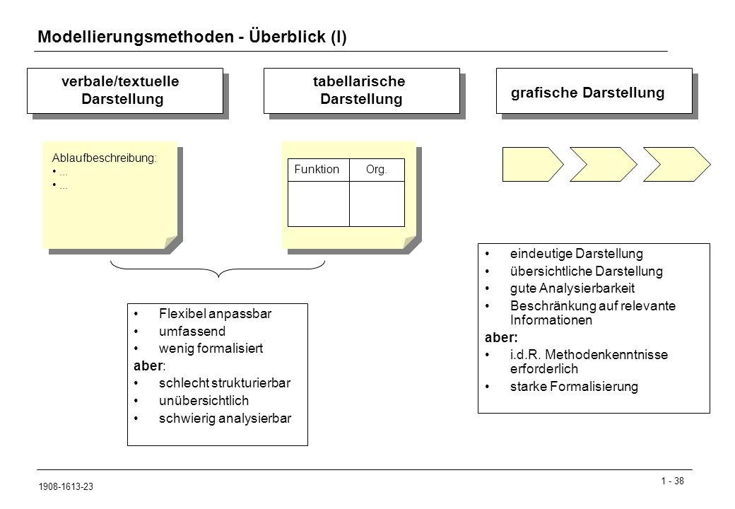Modellierungsmethoden - Überblick (I)