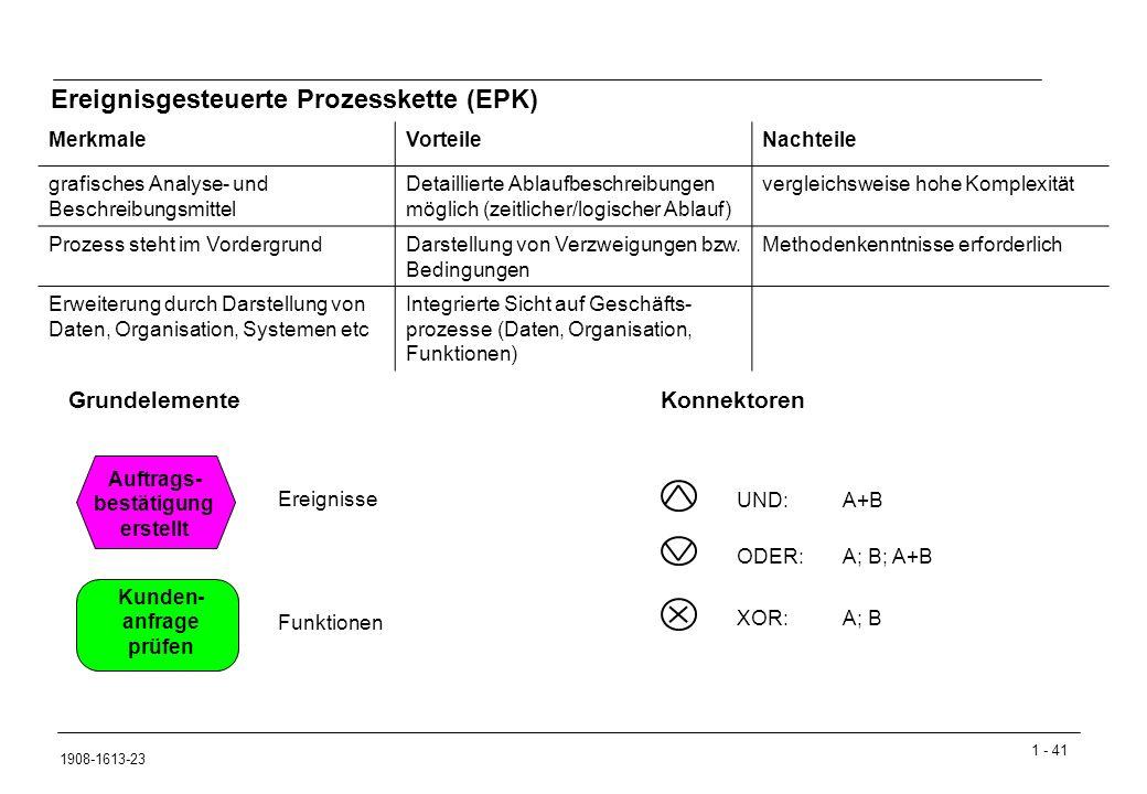Ereignisgesteuerte Prozesskette (EPK)