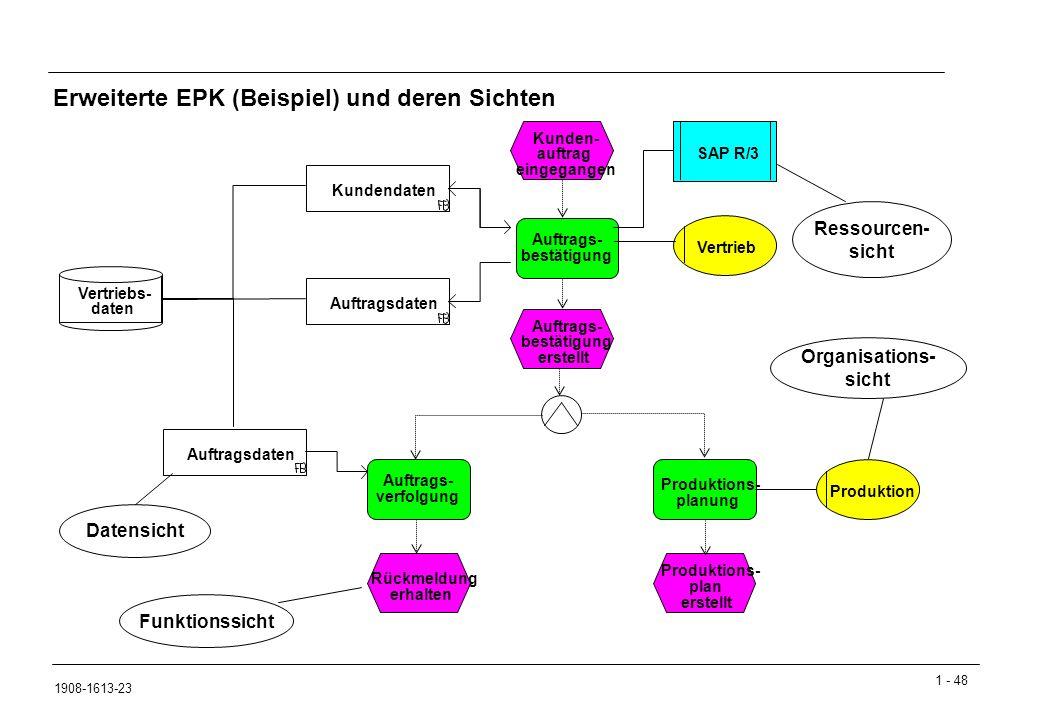 Erweiterte EPK (Beispiel) und deren Sichten