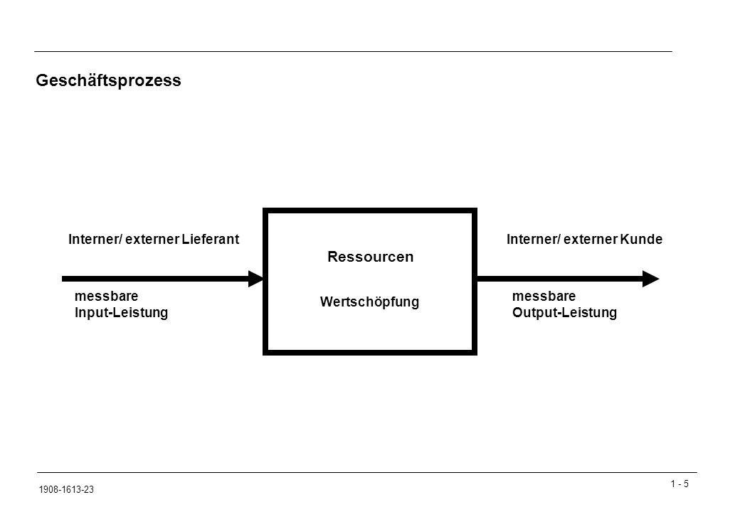 Geschäftsprozess Ressourcen Interner/ externer Lieferant