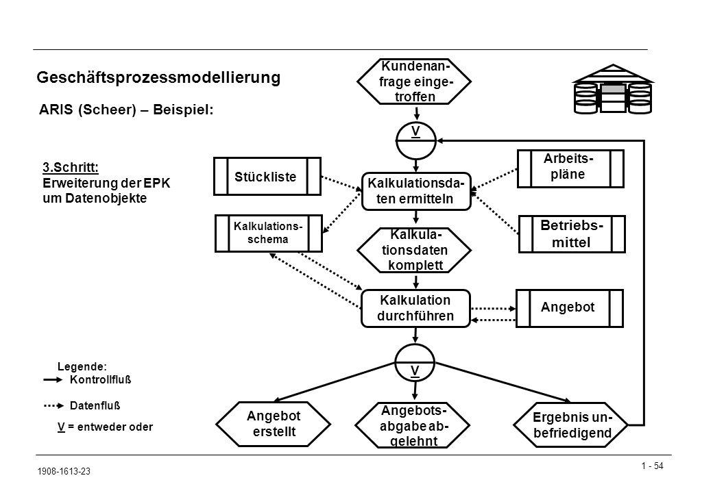 Geschäftsprozessmodellierung