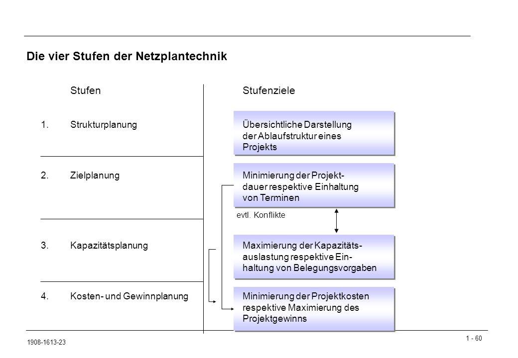 Die vier Stufen der Netzplantechnik