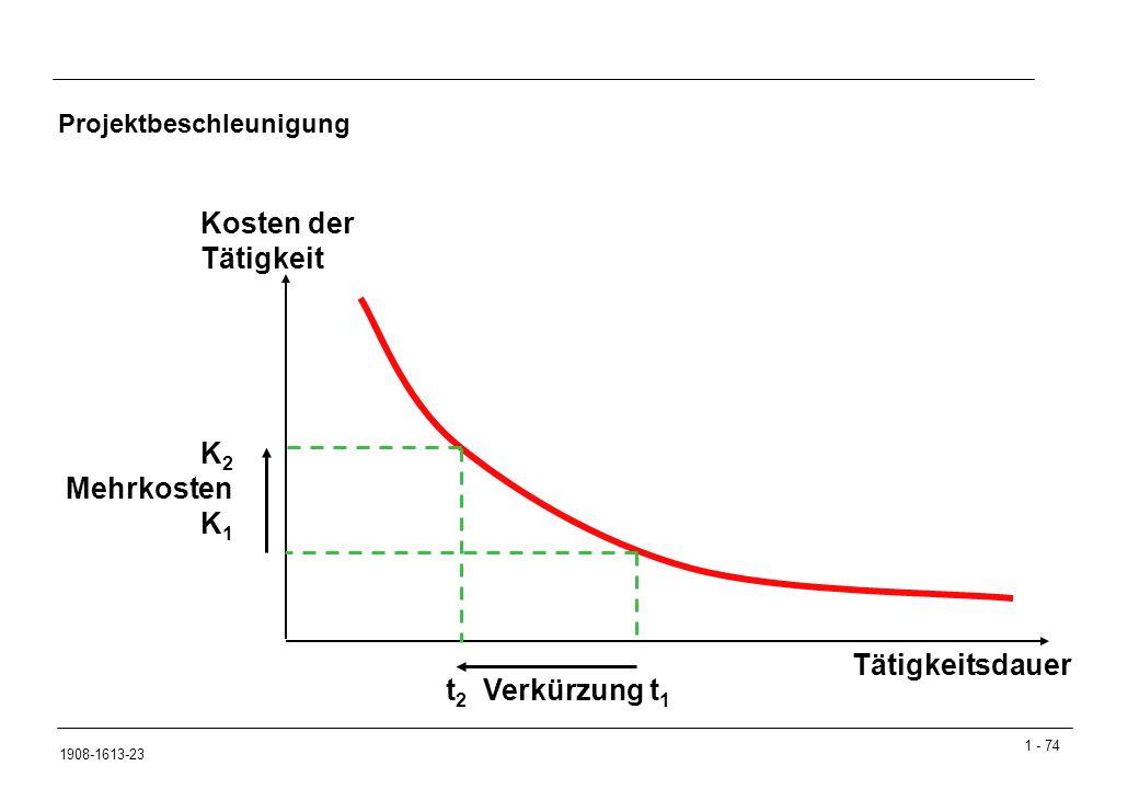Projektbeschleunigung