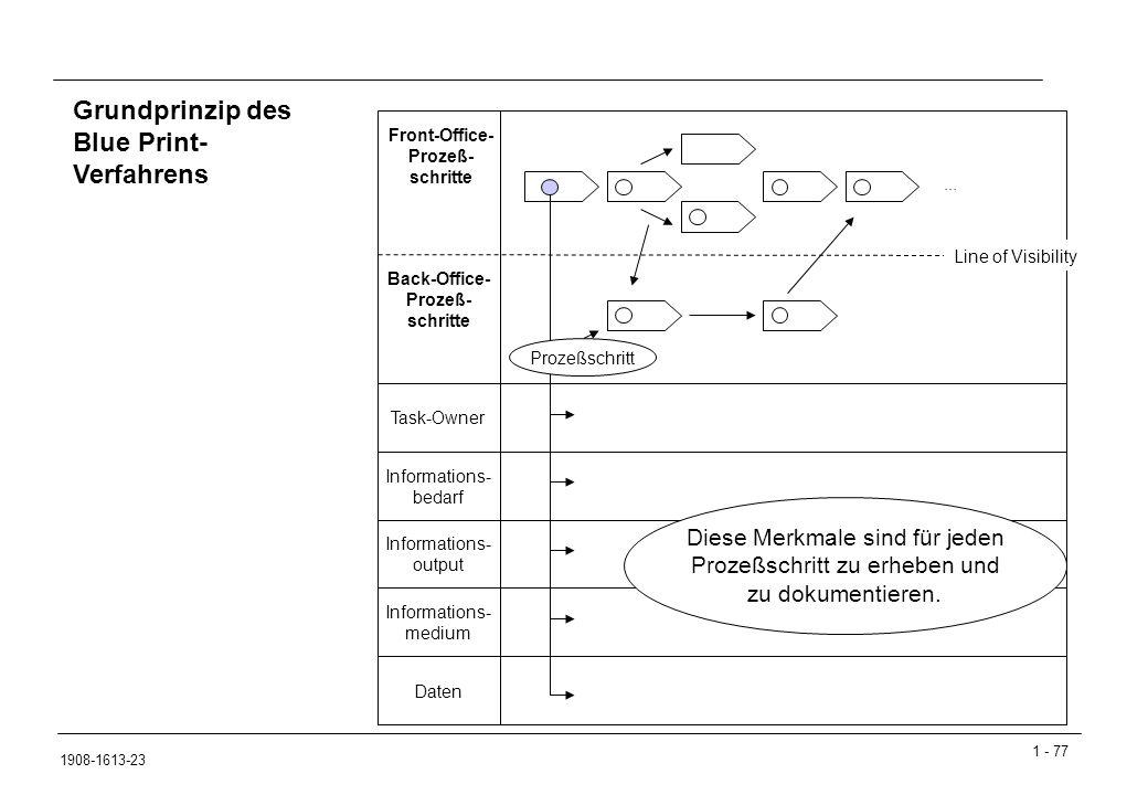 Grundprinzip des Blue Print-Verfahrens