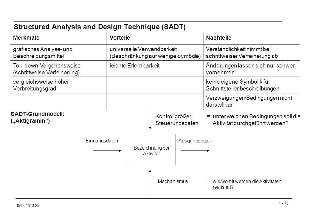 Structured Analysis and Design Technique (SADT)