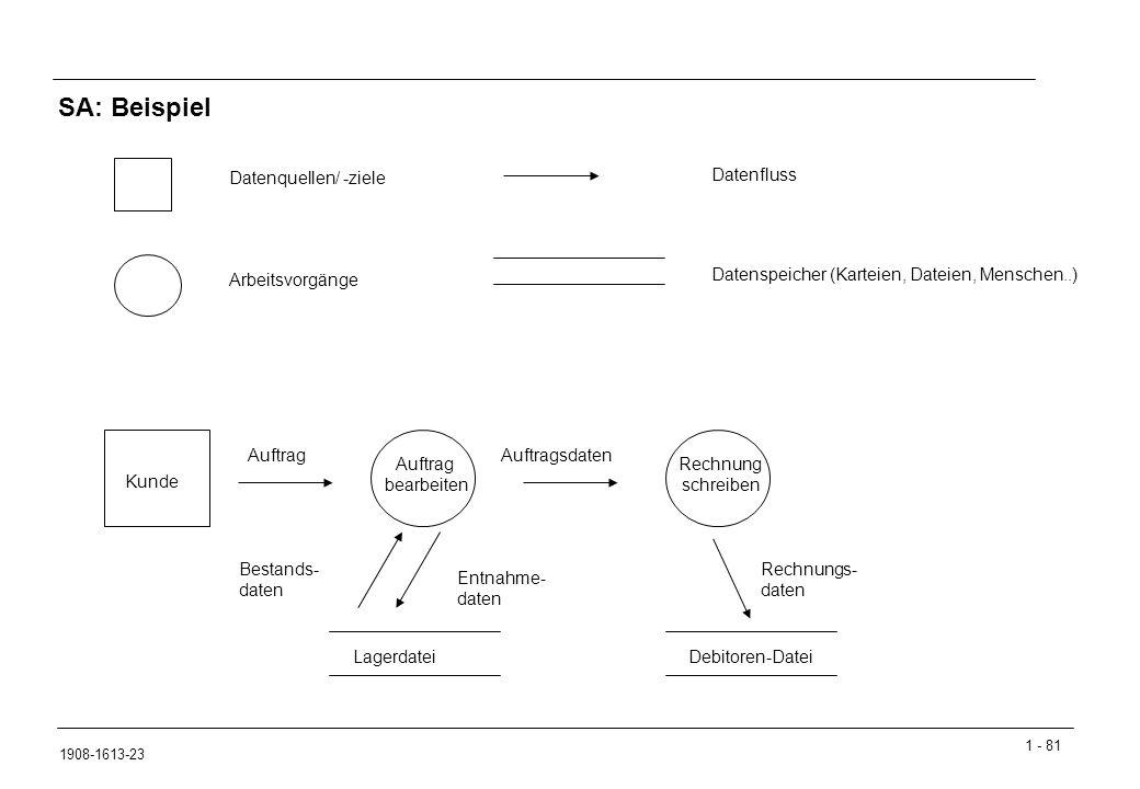 SA: Beispiel Datenquellen/ -ziele Datenfluss Arbeitsvorgänge