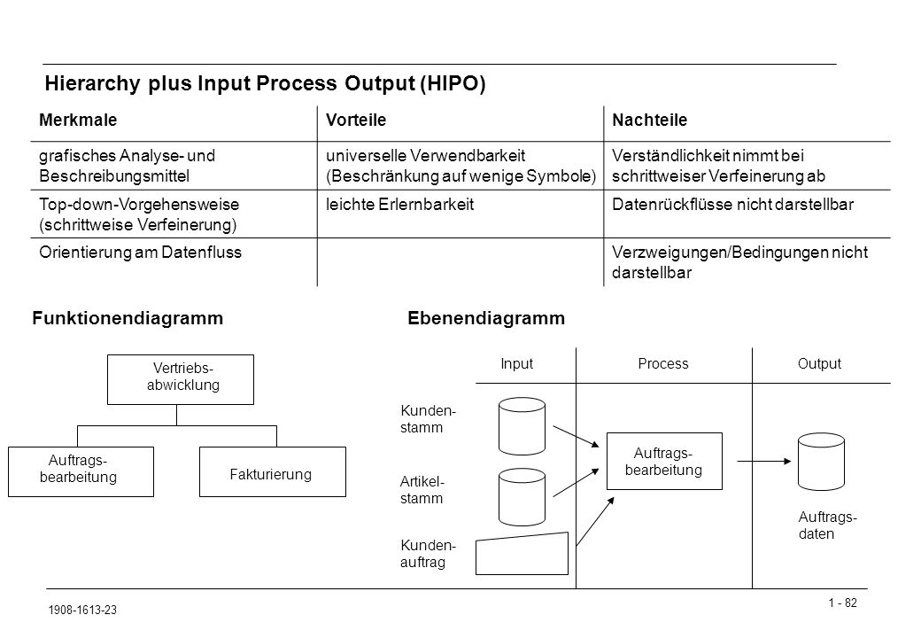 Hierarchy plus Input Process Output (HIPO)