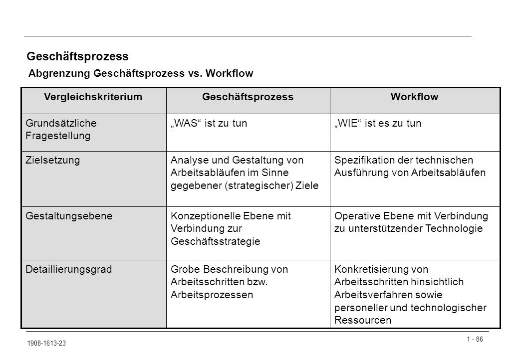Geschäftsprozess Abgrenzung Geschäftsprozess vs. Workflow
