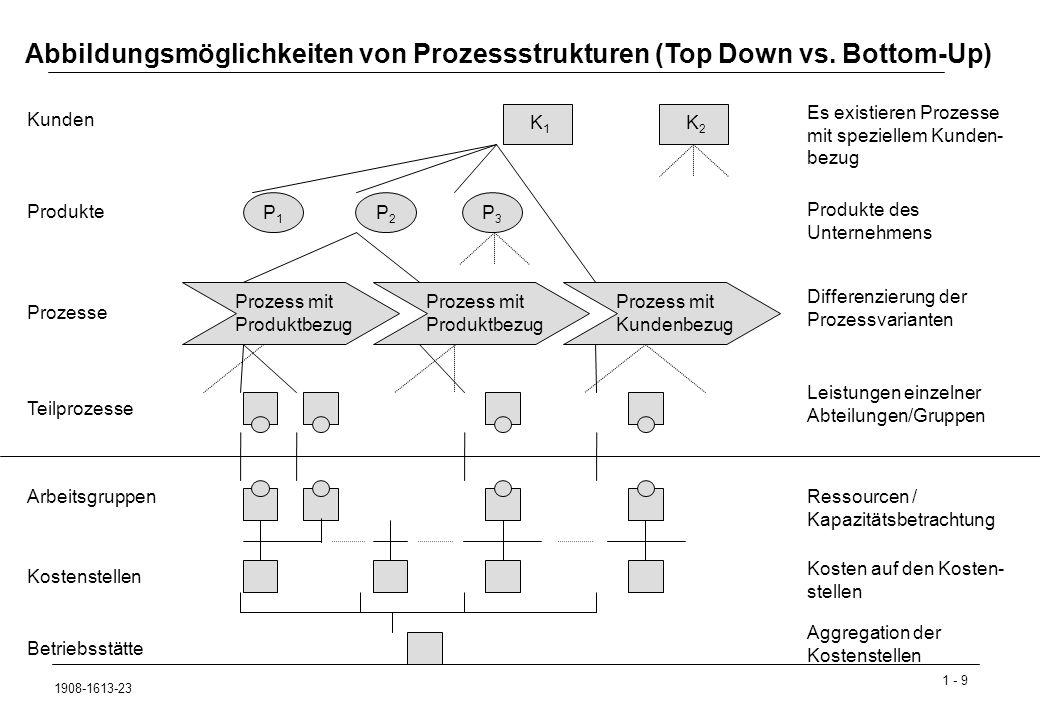 Abbildungsmöglichkeiten von Prozessstrukturen (Top Down vs. Bottom-Up)