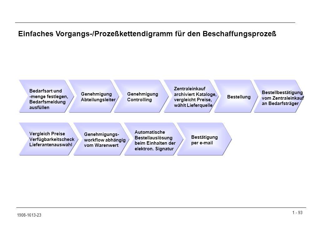 Einfaches Vorgangs-/Prozeßkettendigramm für den Beschaffungsprozeß