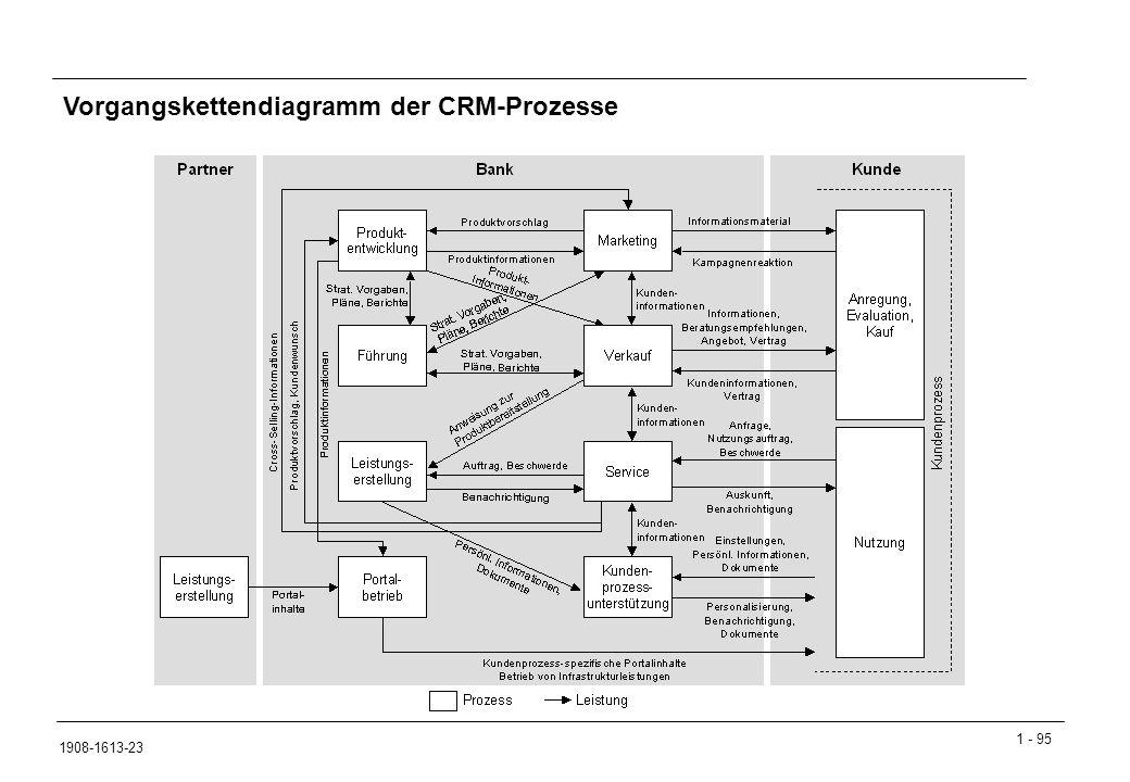 Vorgangskettendiagramm der CRM-Prozesse