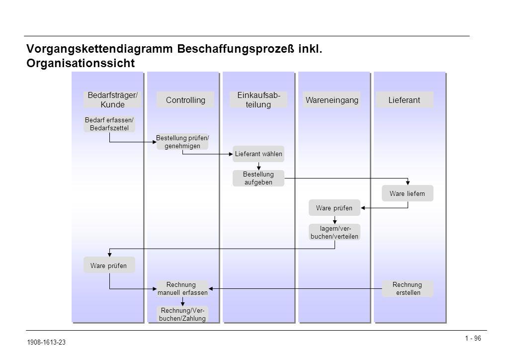 Vorgangskettendiagramm Beschaffungsprozeß inkl. Organisationssicht