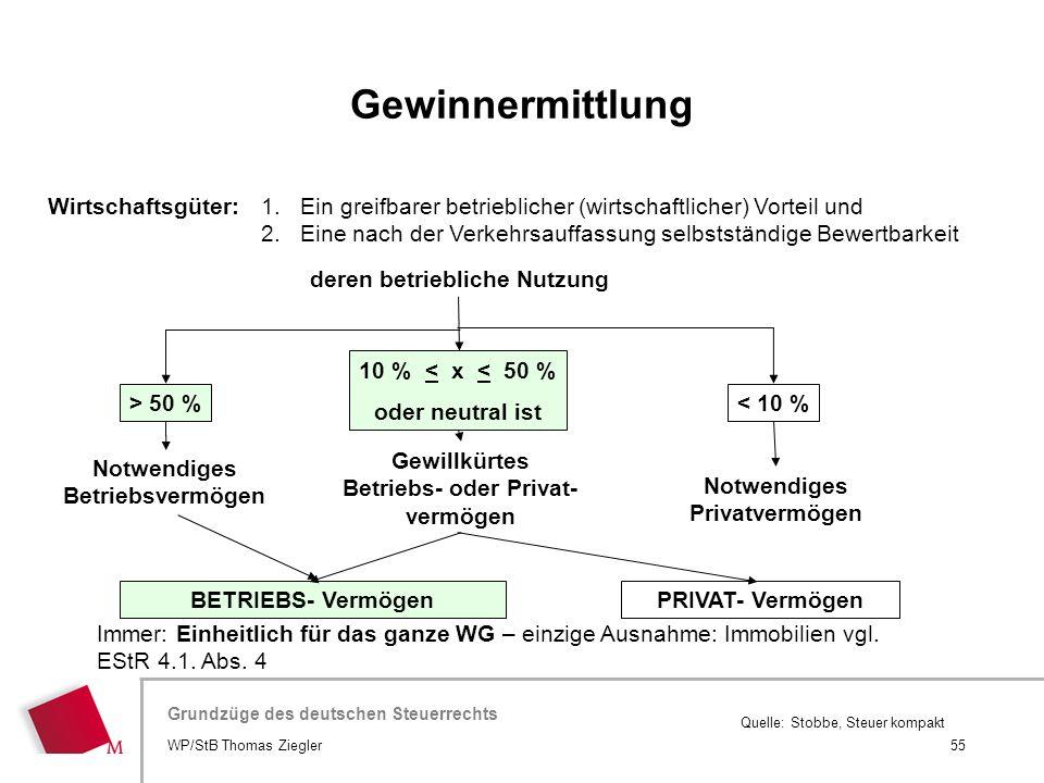 Gewinnermittlung Wirtschaftsgüter: