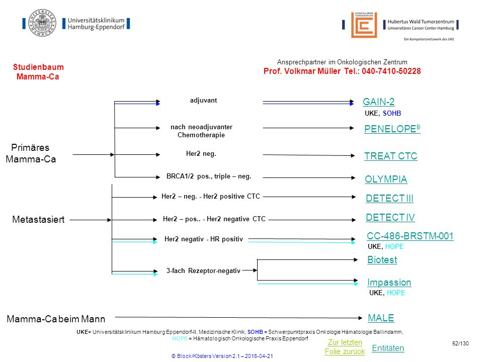 GAIN-2 PENELOPEB Primäres Mamma-Ca TREAT CTC OLYMPIA DETECT III