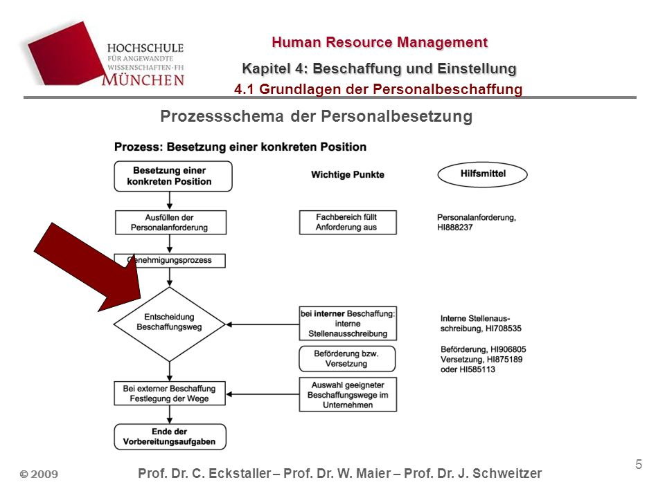 Prozessschema der Personalbesetzung