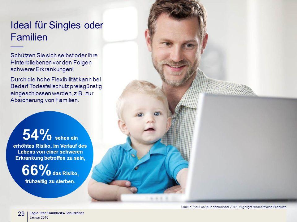 54% sehen ein Ideal für Singles oder Familien