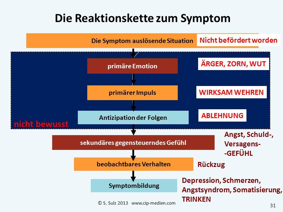 Die Reaktionskette zum Symptom