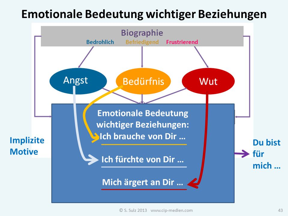 Emotionale Bedeutung wichtiger Beziehungen