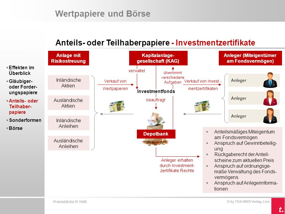 Wertpapiere und Börse Anteils- oder Teilhaberpapiere - Investmentzertifikate. Kapitalanlage-gesellschaft (KAG)