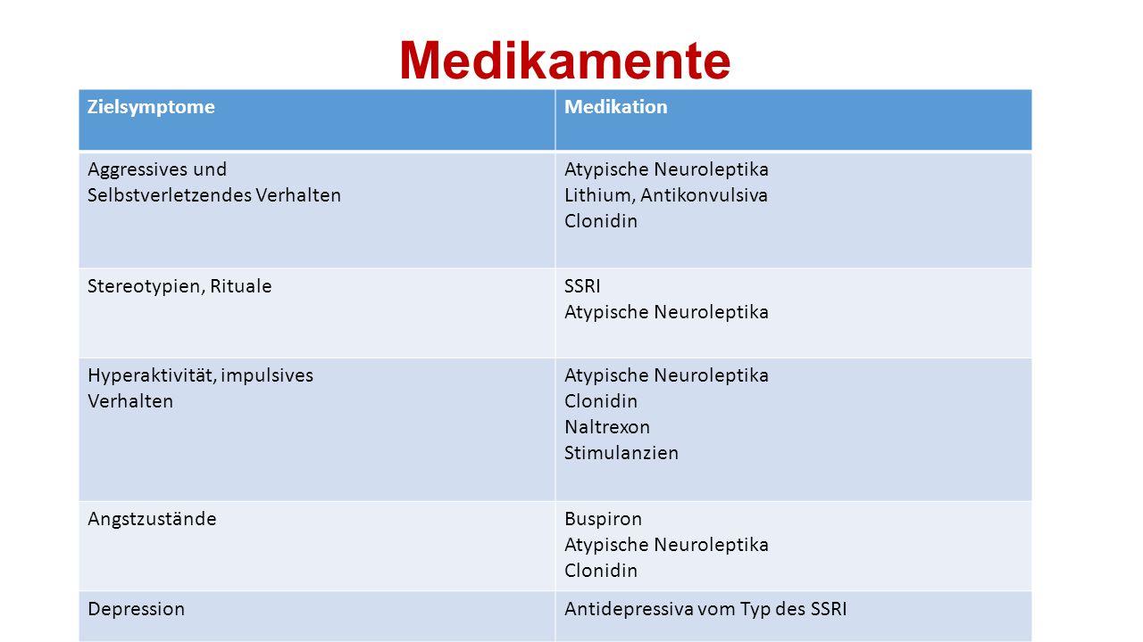 Medikamente Zielsymptome Medikation Aggressives und